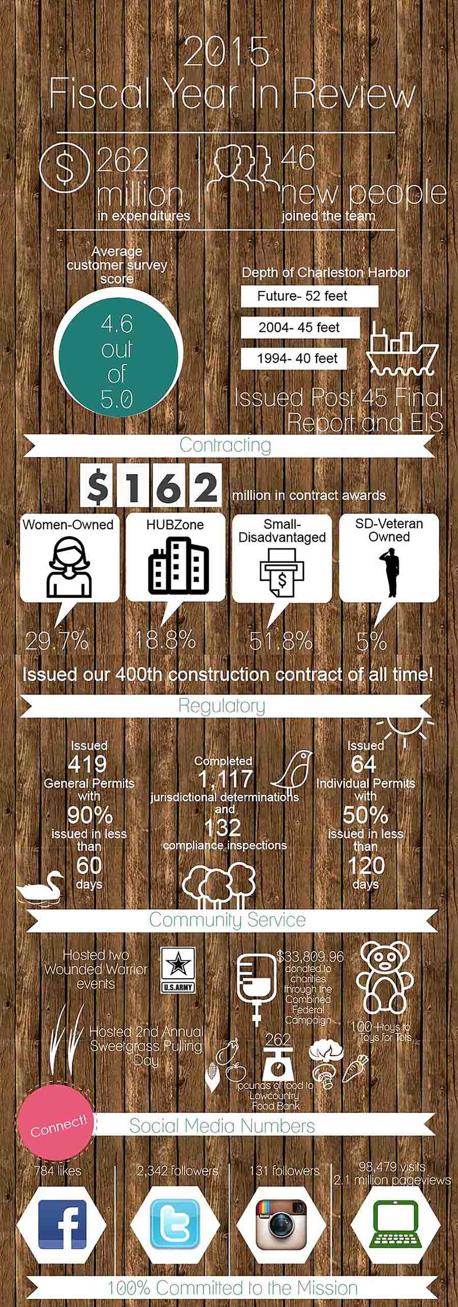 FY15 Year in Review Infographic